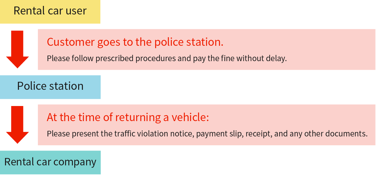 What to do when you violated the parking law